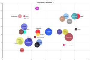 1M PL Season game – GW11 Statistical Analysis