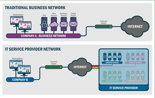 IT service provider network