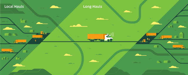 Drivers transport goods from warehouses and factories to transfer hubs near the highway. Self-driving trucks, designed for highway operation, pick up shipments and drop them off at different hubs, where other drivers deliver them to to their final destinations.
