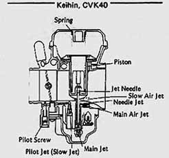 How a carburetor works: Carbs explained  Ninja250Wiki