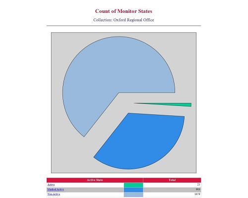 Enhansoft Count of Monitor States