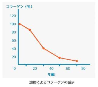 加齢とコラーゲン不足