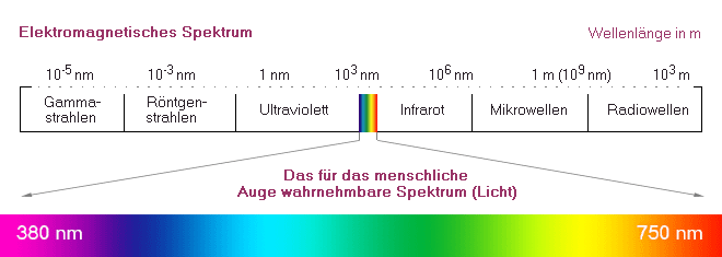 Farbe, Raum & Feng Shui – Lichtspektrum