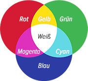 Farbe, Raum & Feng Shui – Additive Farbmischung