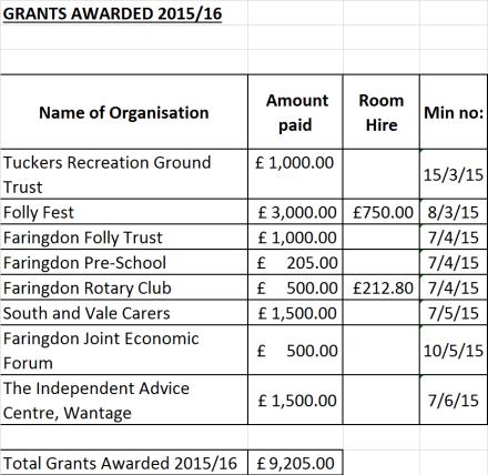 grants 2015.16