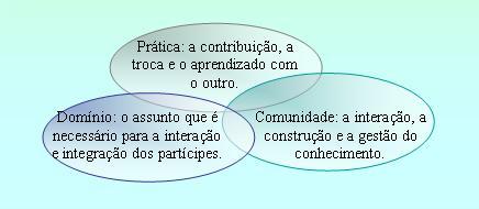 Elementos Definidos paraa Caracterização das Comunidades de Prática (CoP)