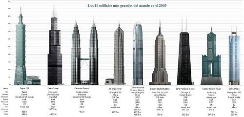 edificiosperf