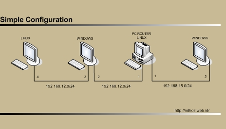 pc router