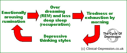The Depression Cycle