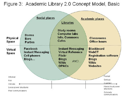 Habib's Academic Library 2.0 Model