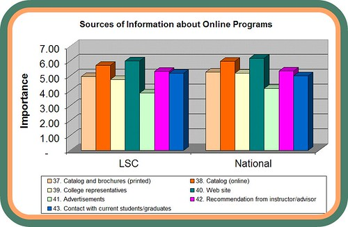 PSOL Sources of Information Chart