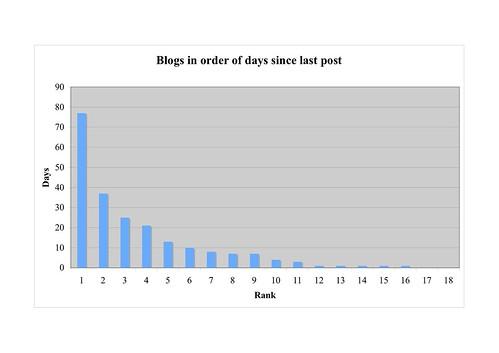 blogs4
