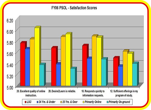 Satisfaction scores chart