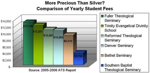 Comparison of Seminary Costs