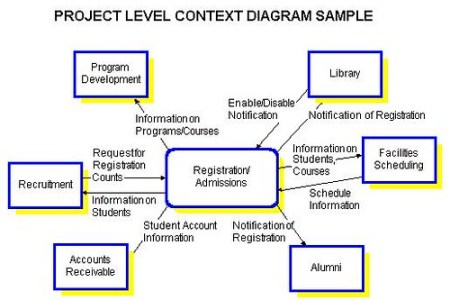 Hospital management system context diagram full hd pictures 4k how to create a dfd for a hospital management system quora here is the context diagram and level dfd hospital management system project hospital management ccuart Image collections