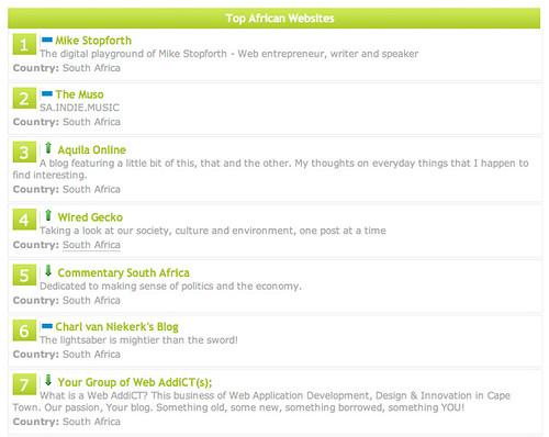 Afrigator - top sites