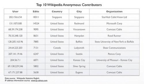 Top Ten Anonymous Wikipedia Contributors
