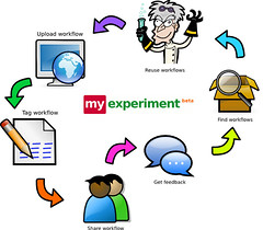 myExperiment