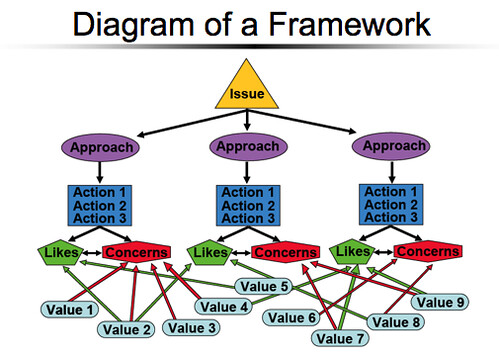 new framework
