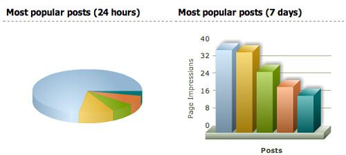 Blog popular posts