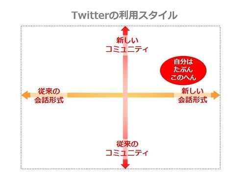 Twitter_usage_matrix