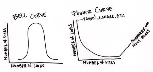 Bell Curve vs. Power Curve
