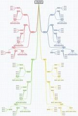 Organization Organizational Chart System Business