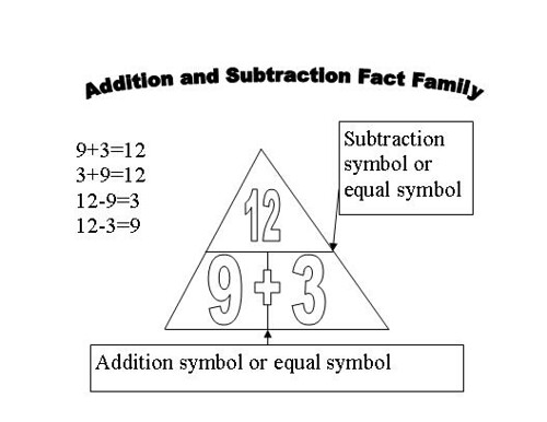 Number Names Worksheets fact family math worksheets Free – Fact Family Math Worksheets