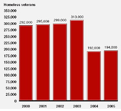 Homeless vets per year