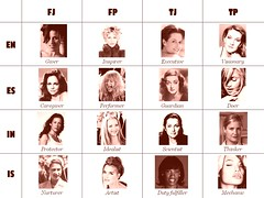 Myers-Briggs typology for women