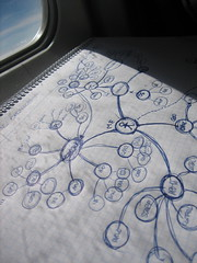 Mindmapping on a plane