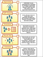 An Innovation Competence Process Coming From K...