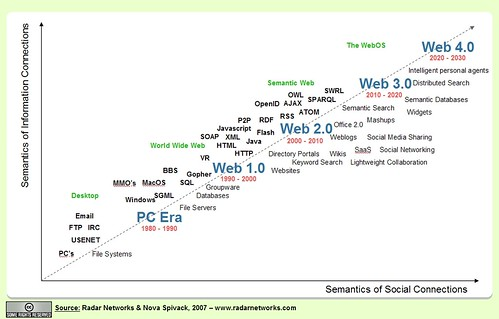 web4.0