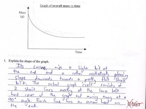Explain the shape of the graph