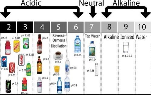 pH of beverages