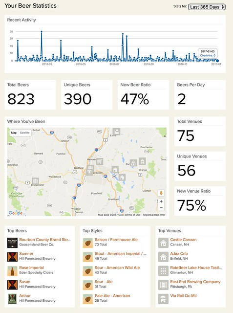 Untappd Stats