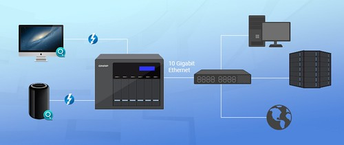 ใช้ QNAP Turbo NAS เป็นตัวกลางในการเชื่อมต่ออุปกรณ์ Mac เข้ากับ 10Gbps LAN