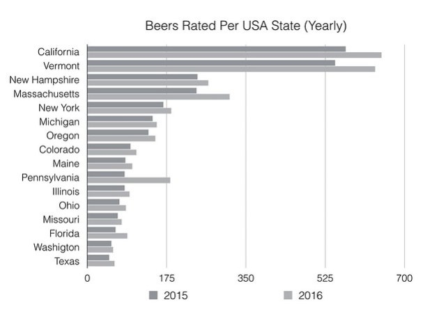 Beers Rated per State