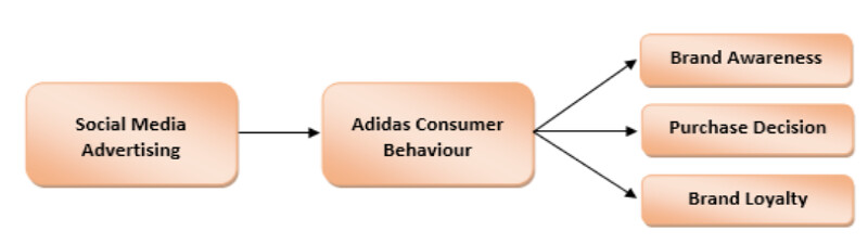 impact of social media advertising on Adidas consumers