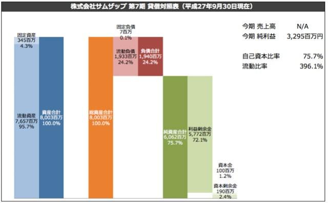 株式会社サムザップ 第7期 貸借対照表(平成27年9月30日現在)