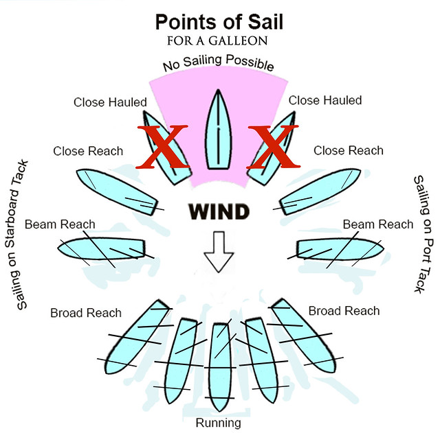 Points of Sail for a Galleon copy