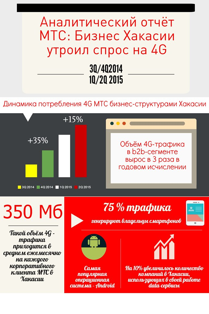 Потребление LTE-трафика в сегменте B2B МТС Хакасии