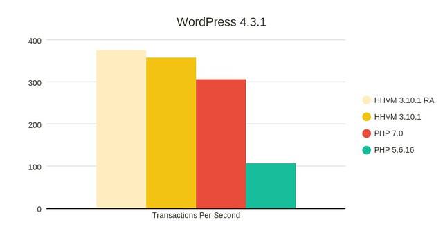 Copy-of-Copy-of-Transactions-per-second