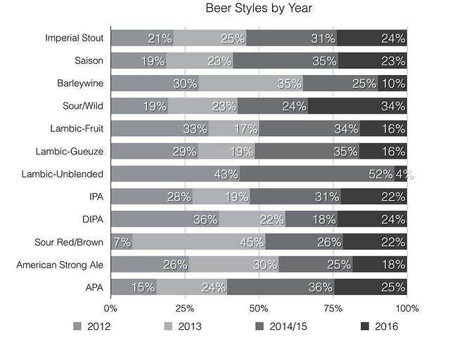 Beer Styles by Year