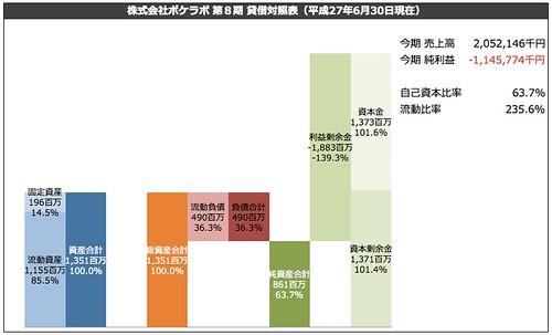 株式会社ポケラボ 第8期 貸借対照表(平成27年6月30日現在)