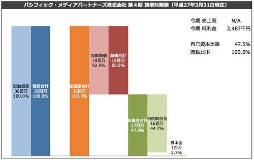 パシフィック・メディアパートナーズ株式会社 貸借対照表(平成27年3月31日現在)