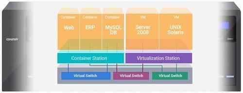 ใช้ Virtual Switch กับ Virtual Station และ Container