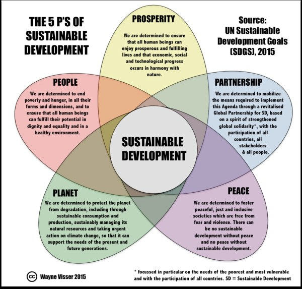 5Ps of Sustainable Development Goals [SDGs] [2016-2030 ...