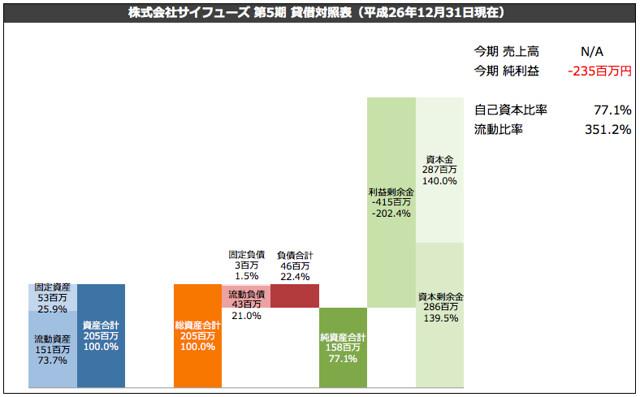 株式会社サイフューズ 第5期 貸借対照表(平成26年12月31日現在)