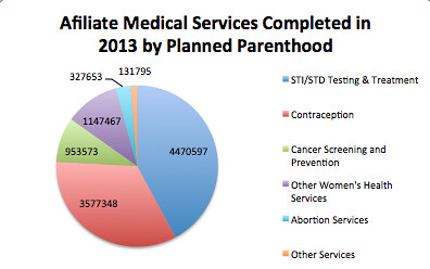 Graph by Giulia Heyqard with information from 2013 Planned Parenthood Annual Report